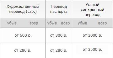 цены на переводы